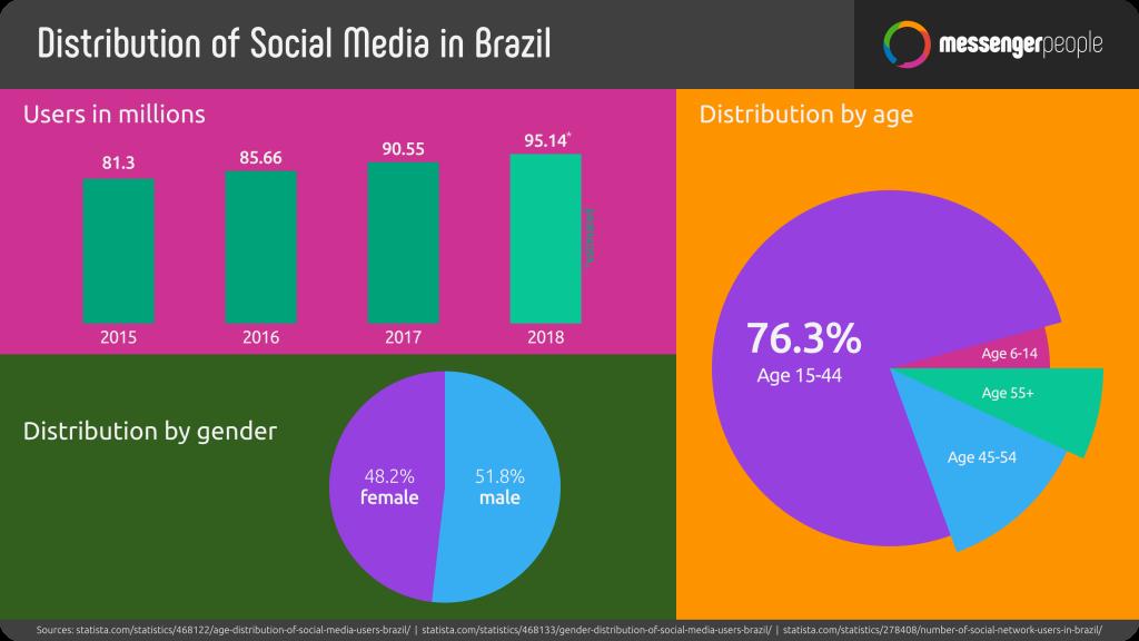 Statistik Social Media Stand 2018 in Brasilien