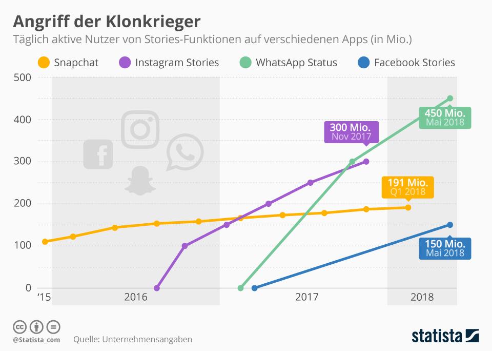 statistik-storiesfeature-whatsapp-status-nutzerzahlen-instagram-snapchat-facebook-messenger-statista