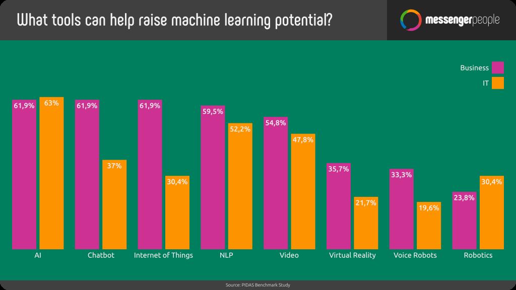 statistic-tools-raise-potentia