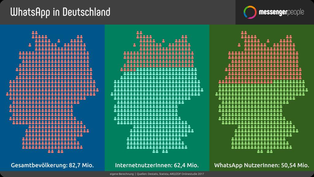 Bei 82,7 Mio Bevölkerung benutzen bereits 50,54% WhatsApp - MessengerPeople