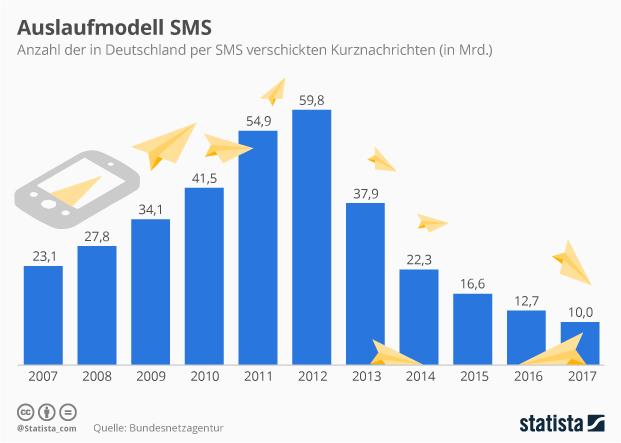 whatsapp-nutzerzahlen-deutschland-2018-sms