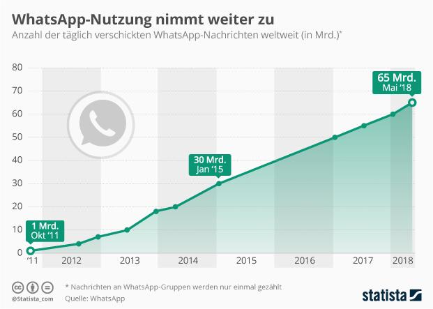 whatsapp-nutzerzahlen-deutschland-2018-whatsapp-nachrichten-weltweit.jpg