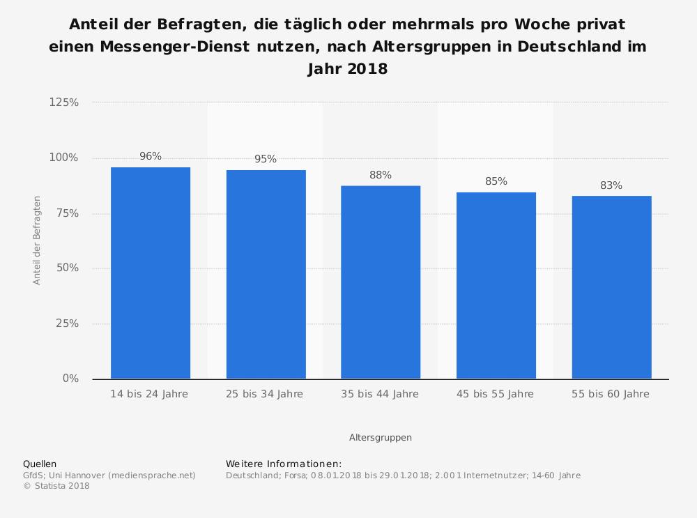 whatsapp-nutzerzahlen-deutschland-demografie-umfrage-zur-mehrmals-woechentlichen-nutzung-von-messenger-diensten-nach-alter-2018