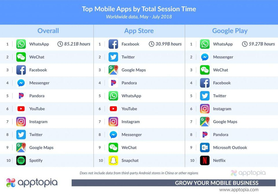 forbes apptopia whatsapp time spent
