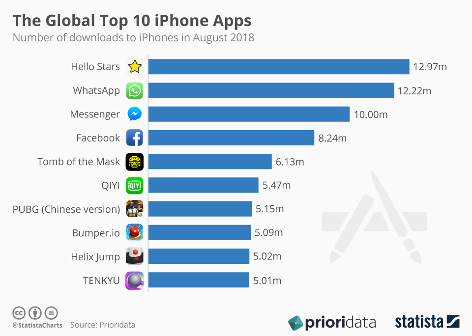 WhatsApp Facebook Messenger Statista Global Top 10 iPhone apps August 2018