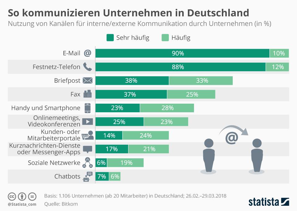 Statista Kommunikationskanäle von Unternehmen Messenger Apps Chatbots