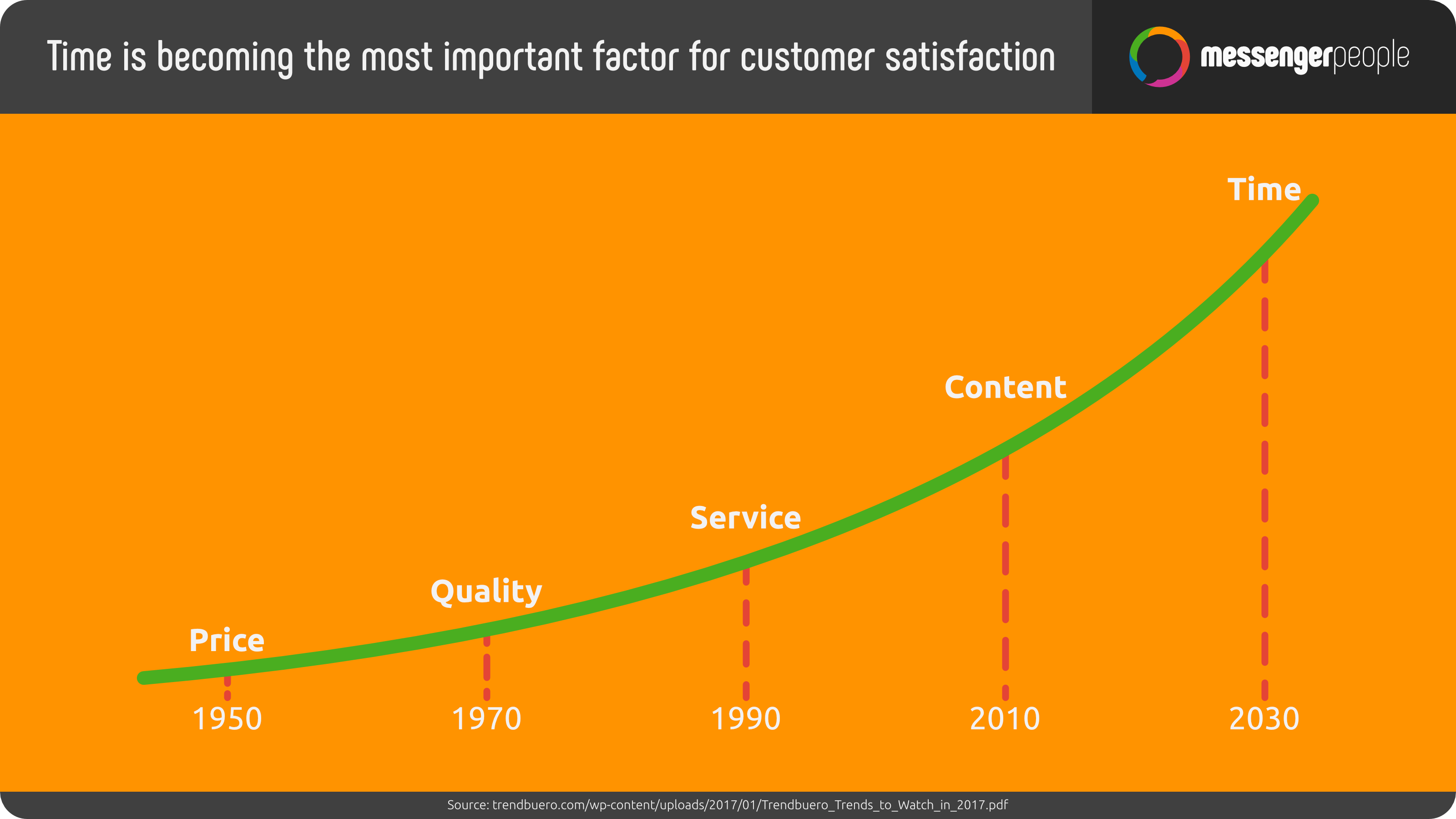 facts-time-factor-customer-satisfaction