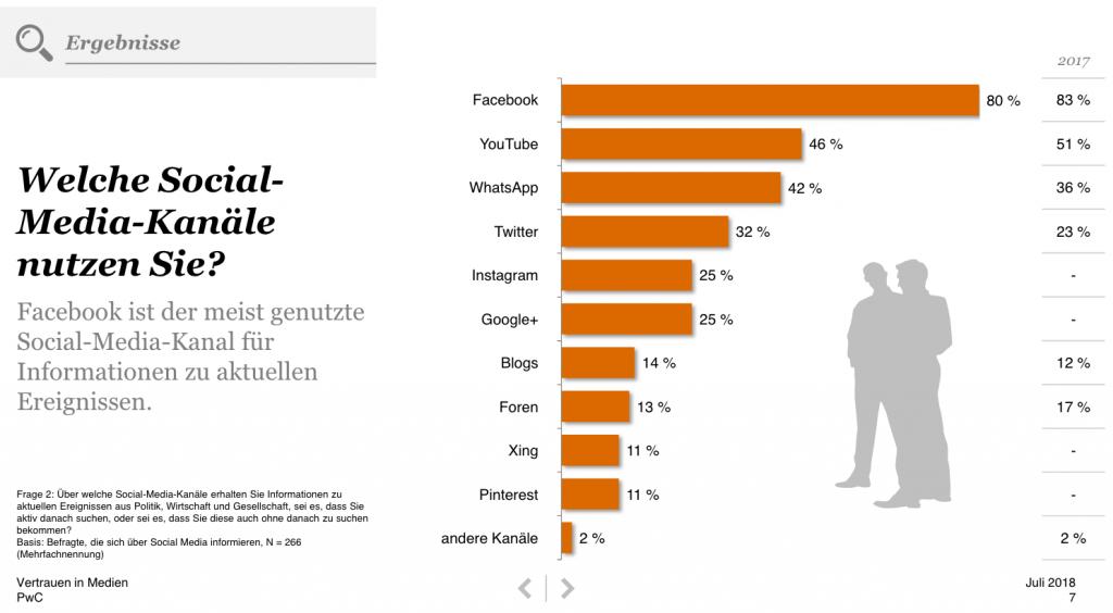 whatsapp-nutzerzahlen-2018-social-media-kanale-pwc-studie