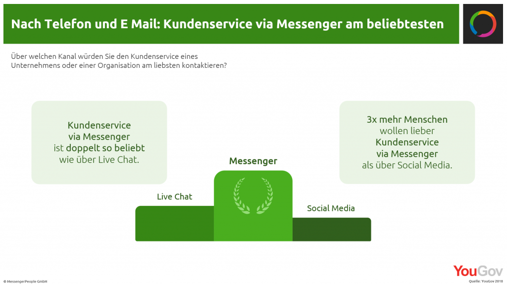 Customer-Service-Plattform-beliebtheit-kundenservice-via-messenger_messengerpeople-studie-2018