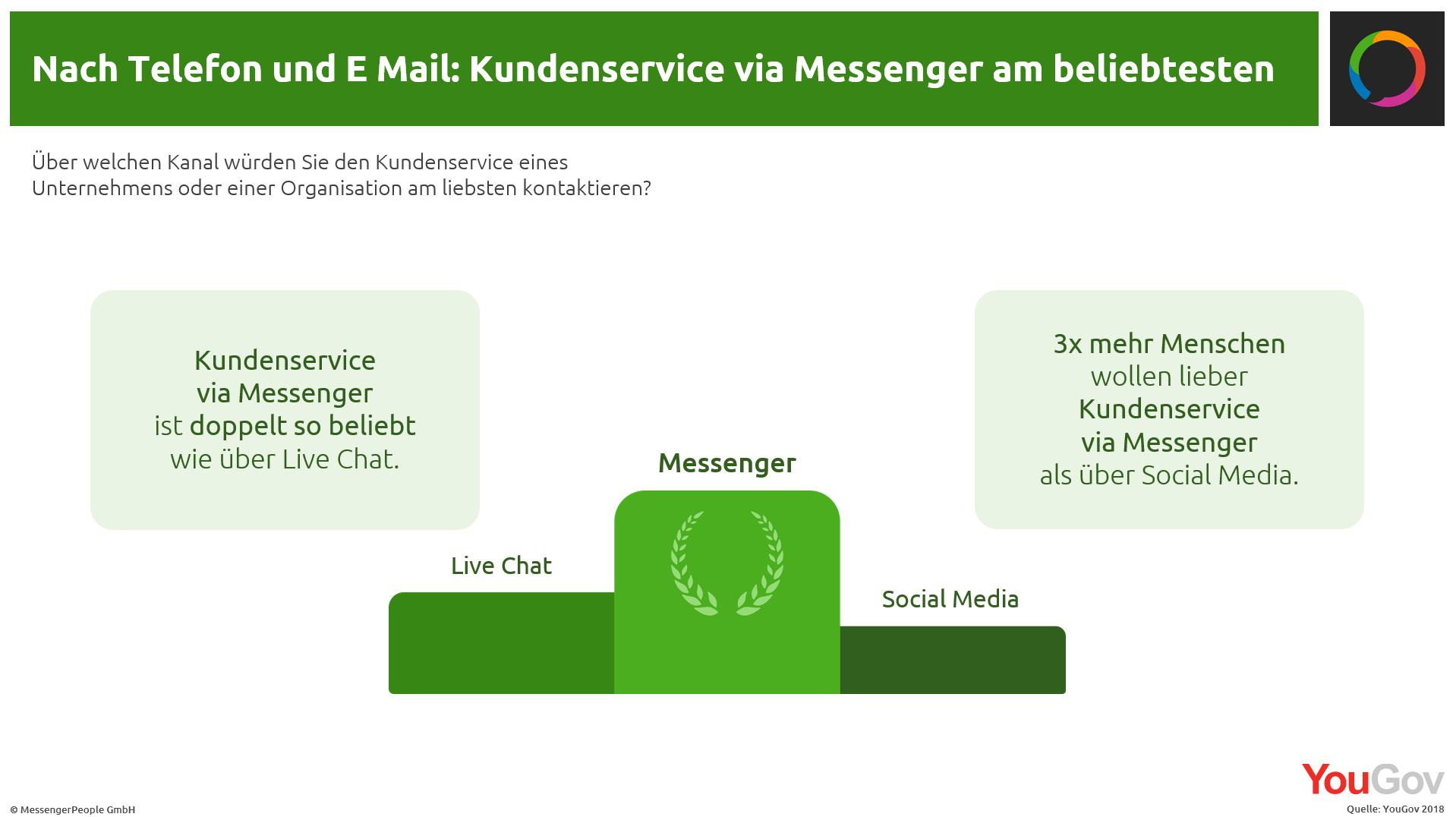 Kundenserivce-und-Messenger-beliebtheit-messengerpeople-studie-2018-yougov
