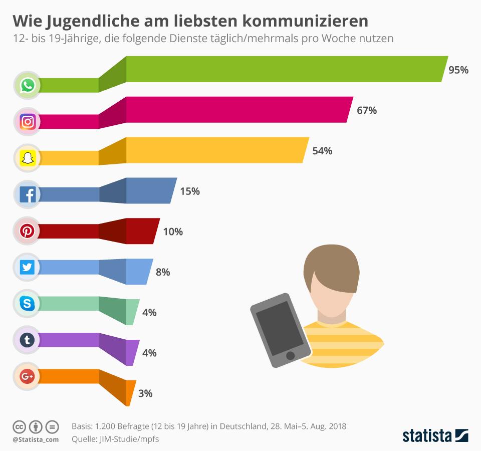 whatsapp-nutzerzahlen-statista-jim-studie