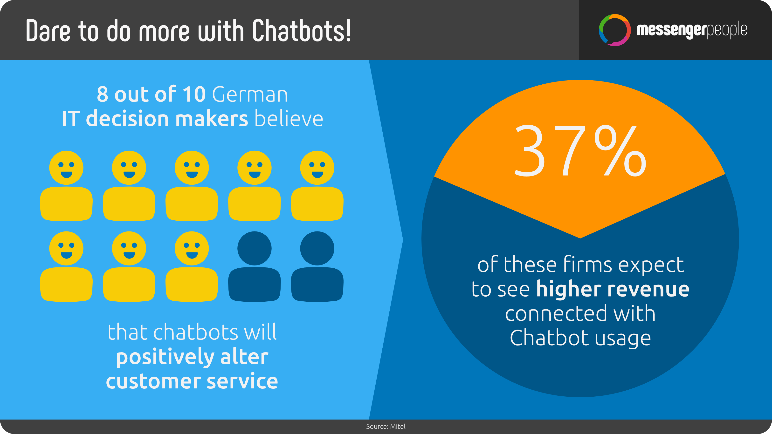 why using chatbots in customer service