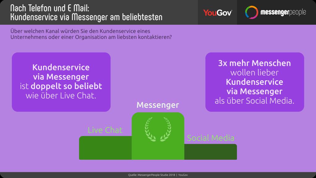 statistik-messengerpeople-yougov-studie-messenger-beliebter