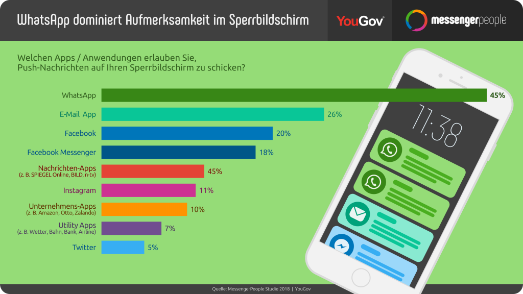 push nachrichten whatsapp sperrbildschrirm handy messenger marketing