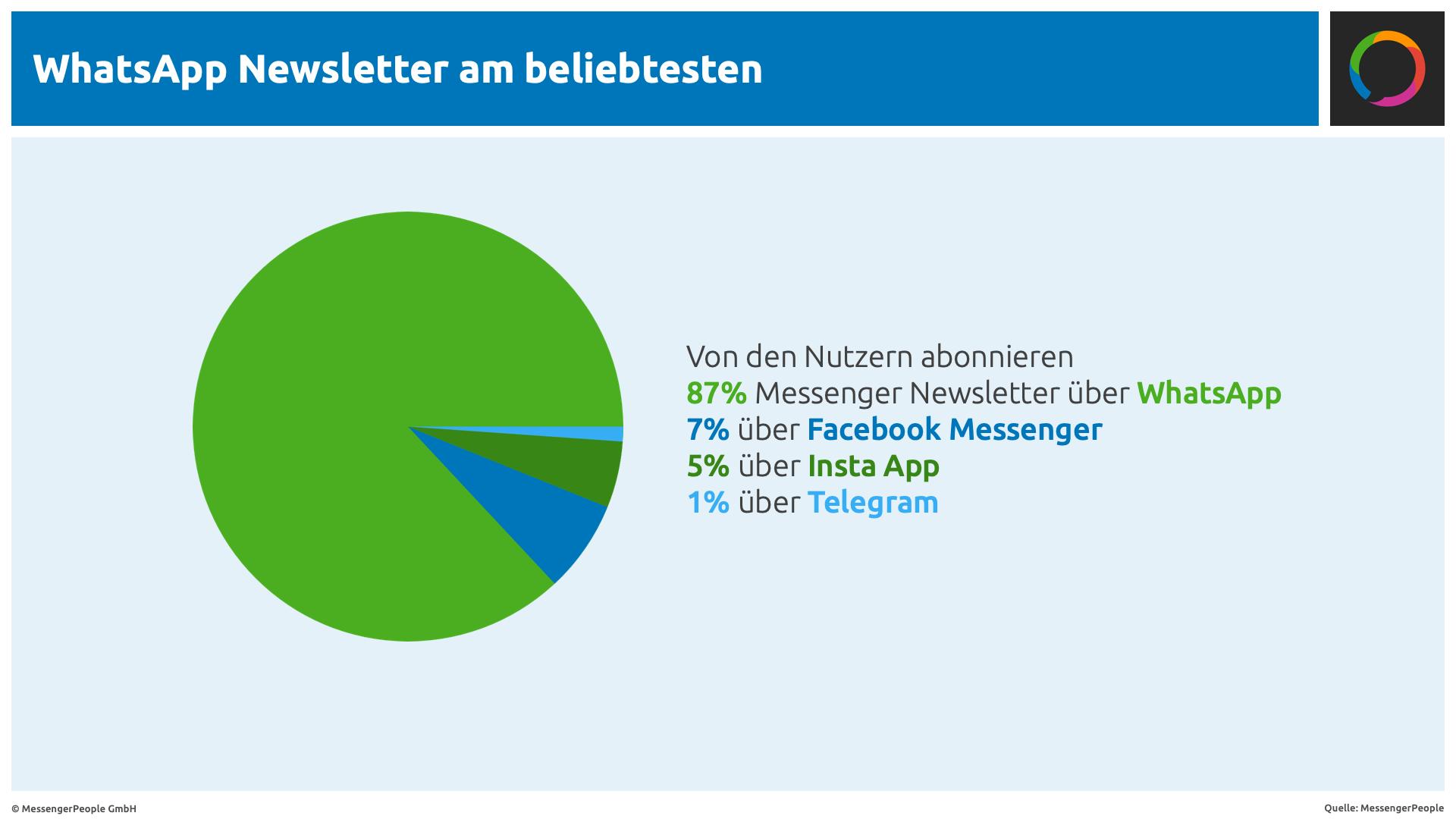 Beliebteste Messenger WhatsApp MessengerPeople Studie 2018