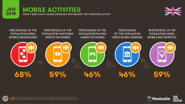mobile activities in UK