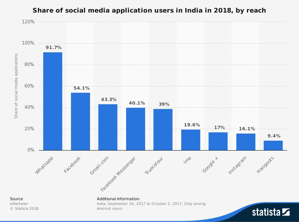 india social media reach