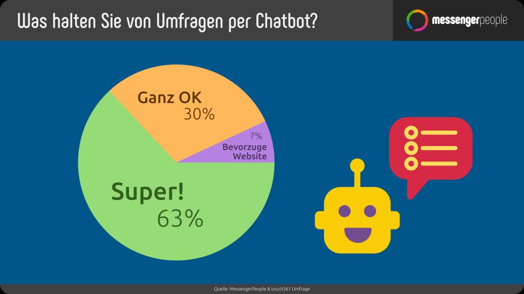 statistik-chatbot-umfrage-whatsapp-bot-case