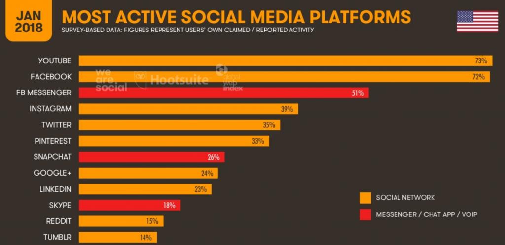 USA social media