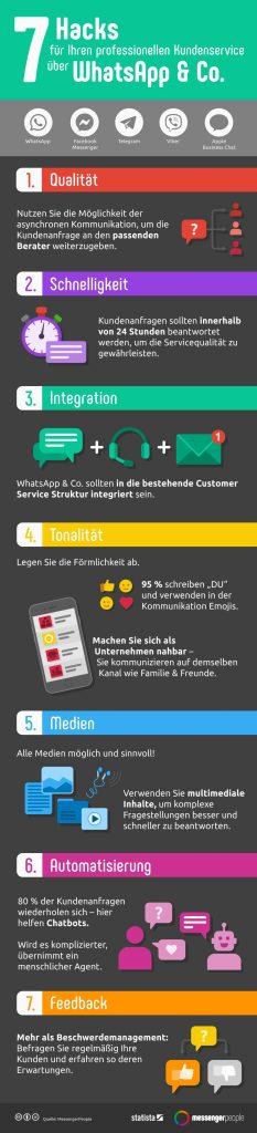 messenger kommunikation 7-hacks-fur-messenger-kundenservice-c-messengerpeople_statista