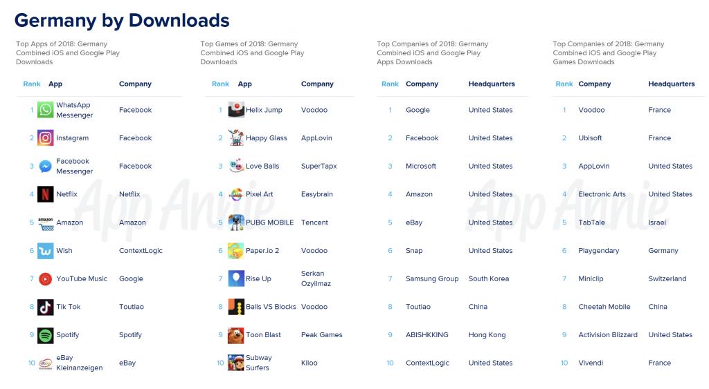 WhatsApp Nutzerzahlen Deutschland 2019 App Downloads App Annie