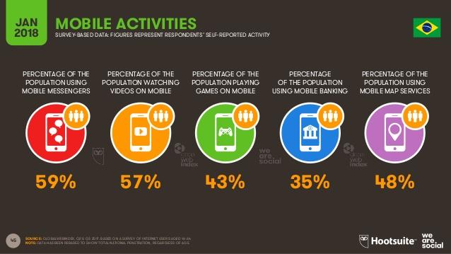 no brasil mensageiros são a atividade mais utilizada