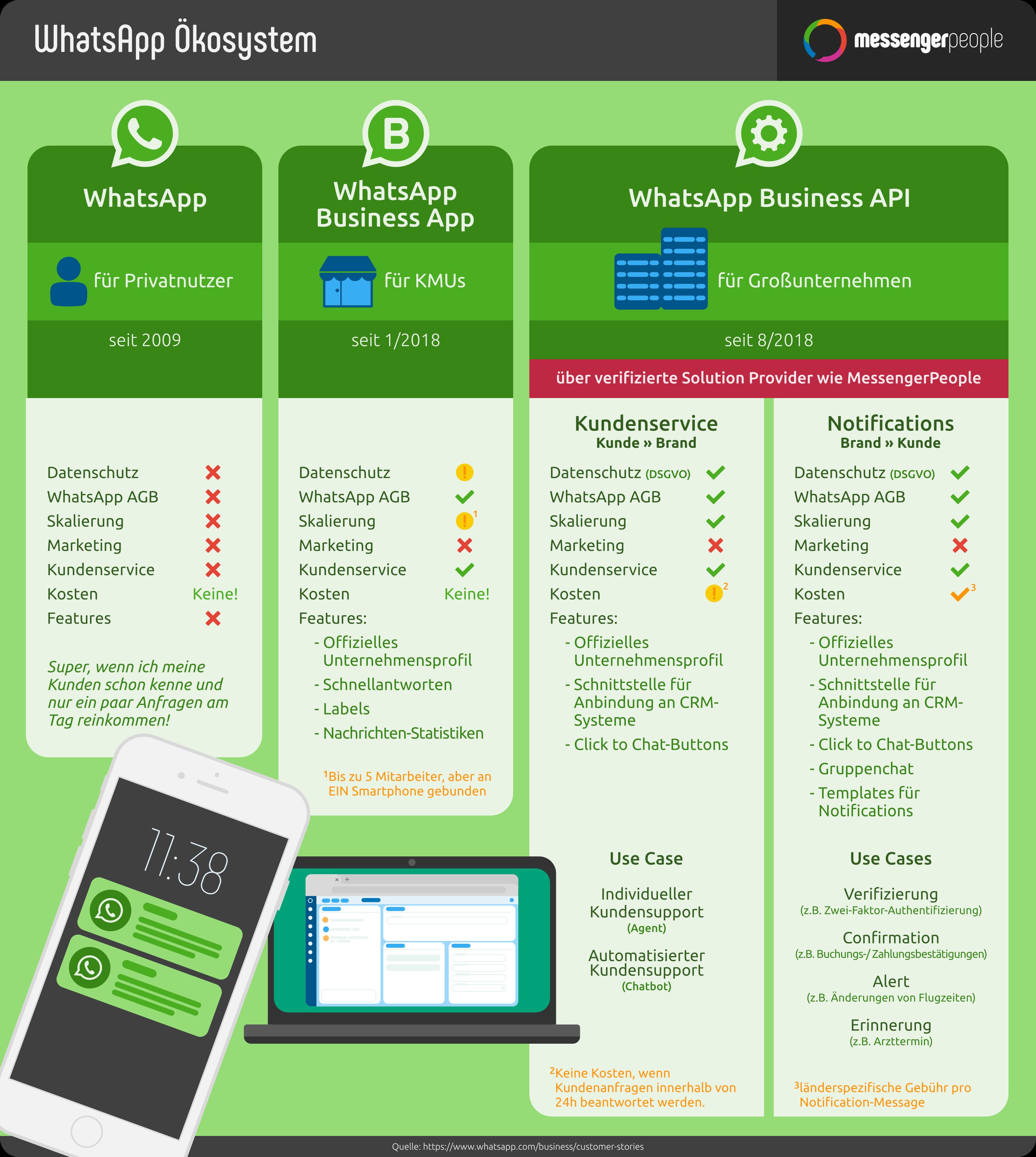 Api Do Whatsapp Business Visao Geral De Funcoes Potencial E Custos