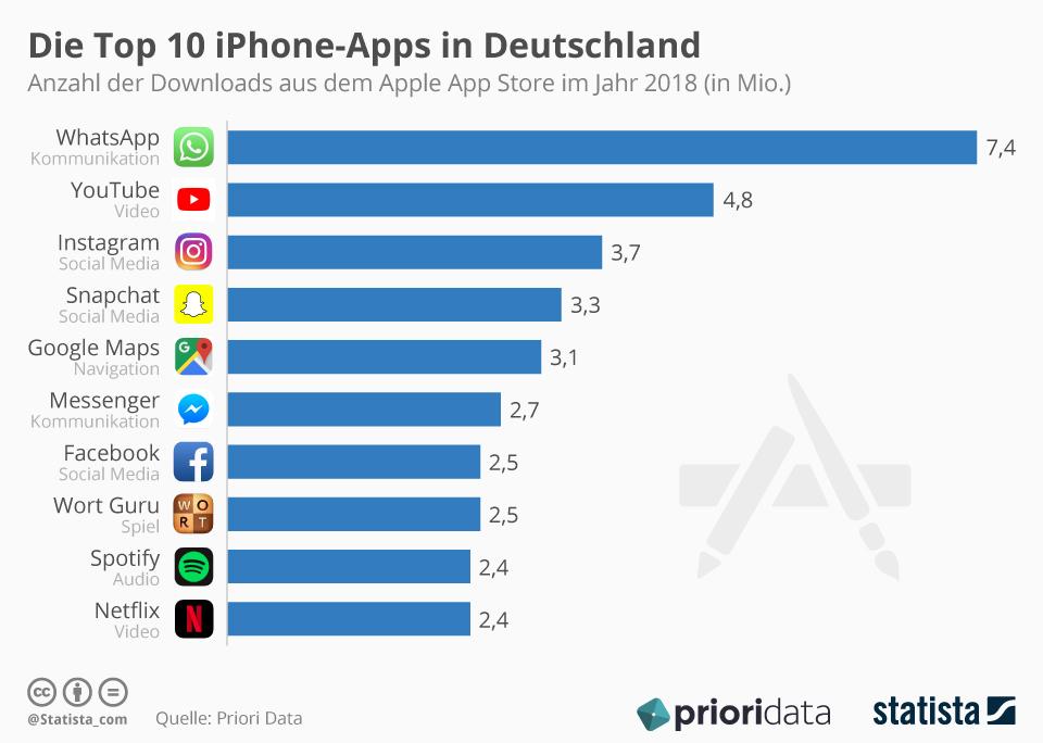 Facebook Messenger Nutzerzahlen Deutschland 2018