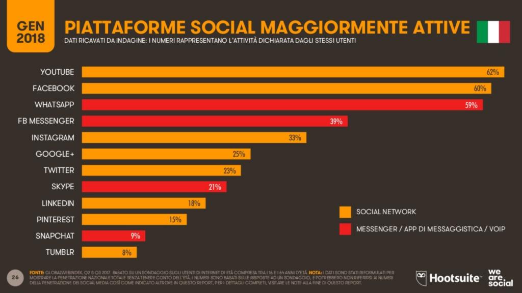 italia social media