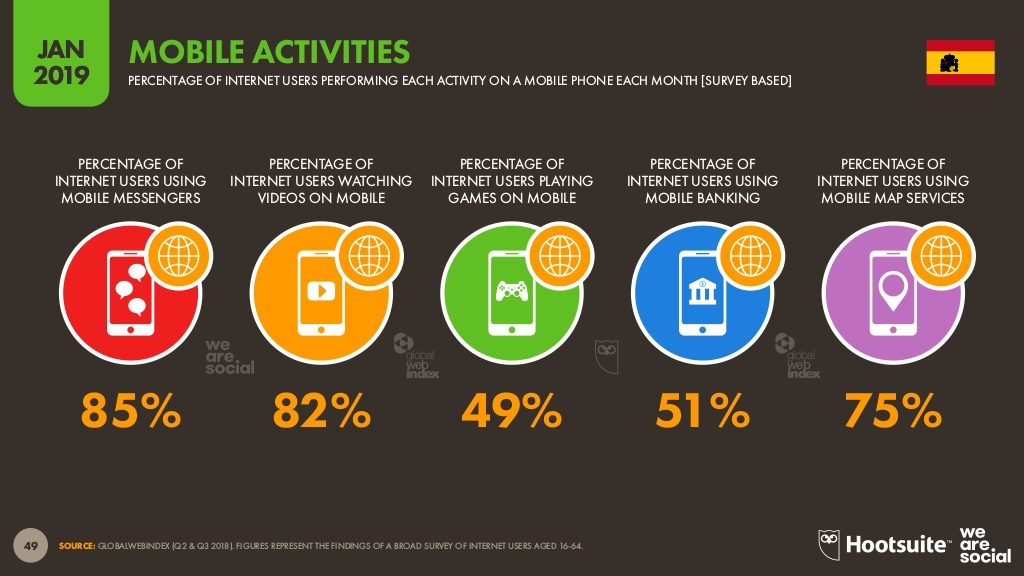 usuarios activos mensajerías