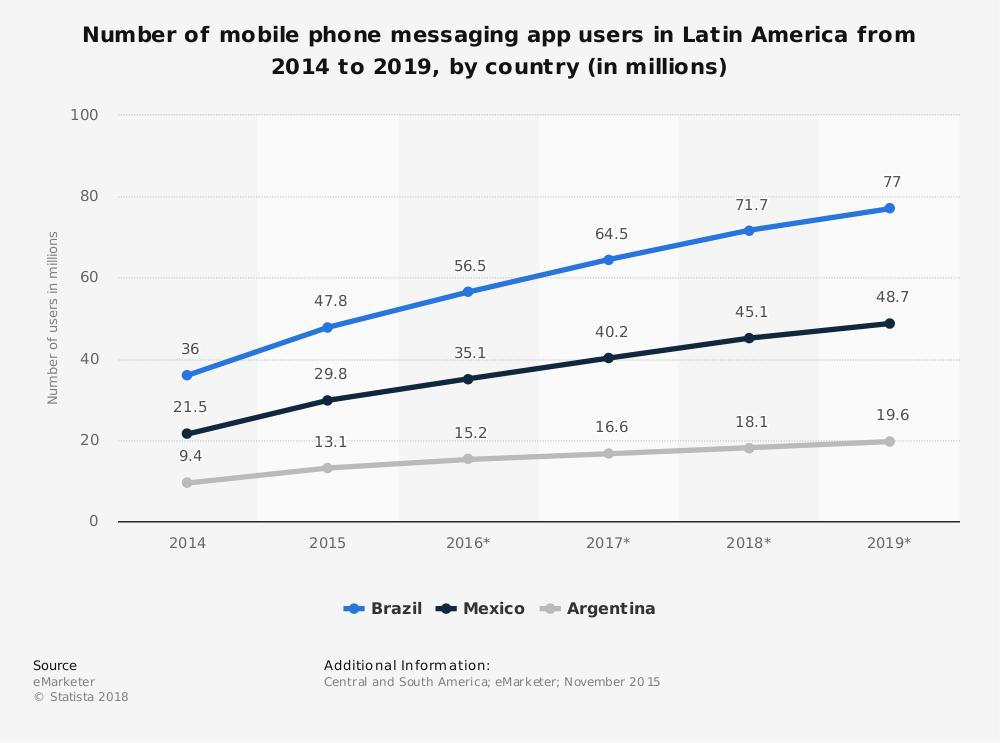 usuários ativos mensalmente whatsapp no brasil