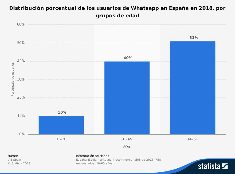 distribución porcentual WhatsApp en España