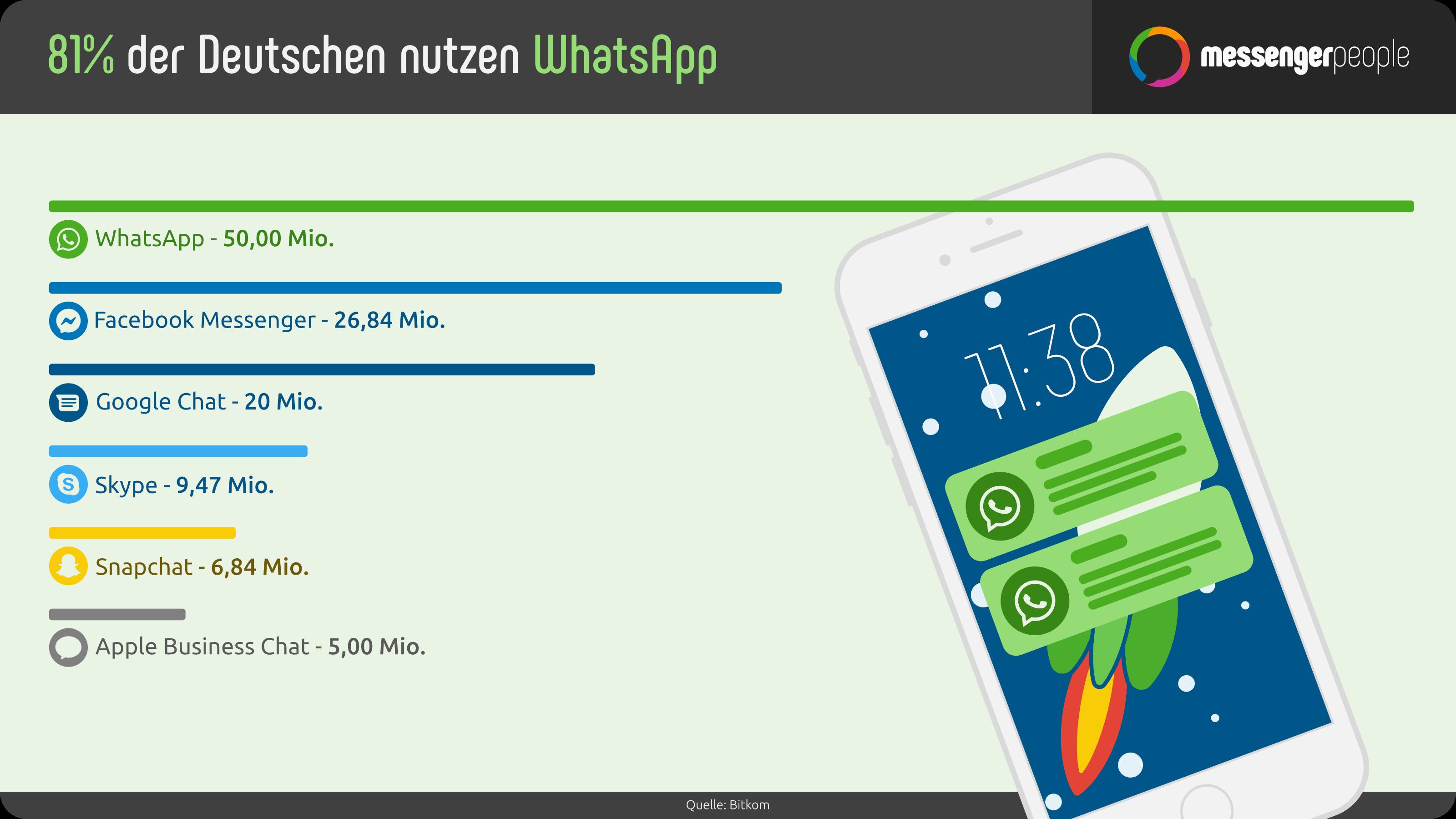 Nutzerzahlen WhatsApp Statistik Deutschland Messenger Apps