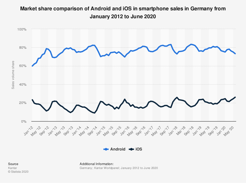 markt-share-comparison-of-android-ios-germany-2020