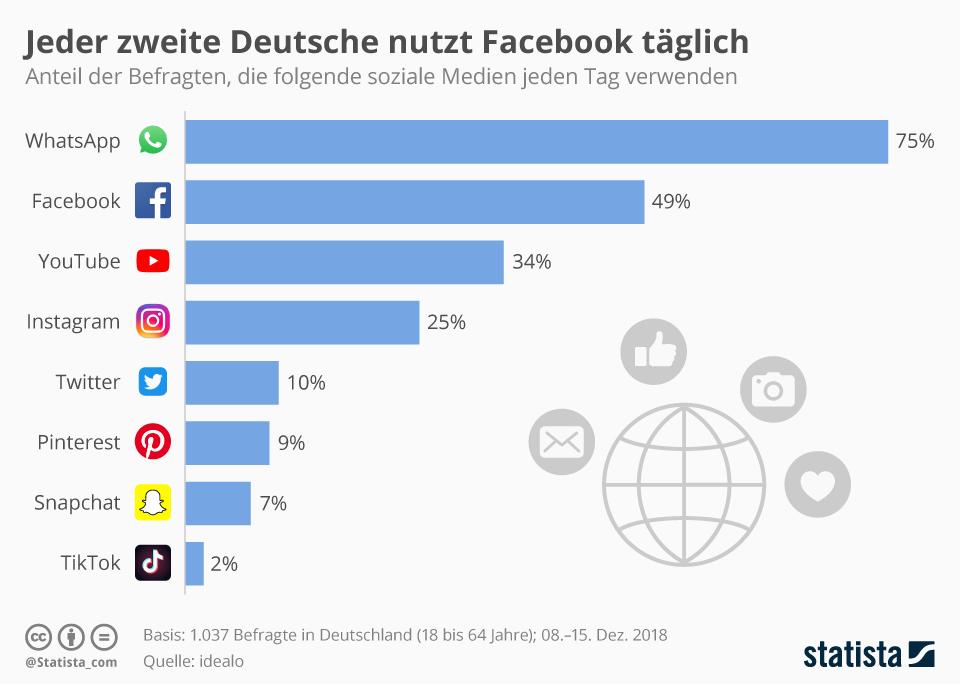 whatsapp-nutzerzahlen-deutschland-2019-statista-idealo-umfrage-whatsapp