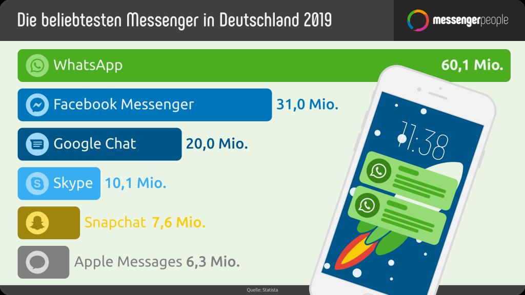 WhatsApp-Nutzerzahlen-Deutschland-2019-Statista-Beliebteste-Messenger