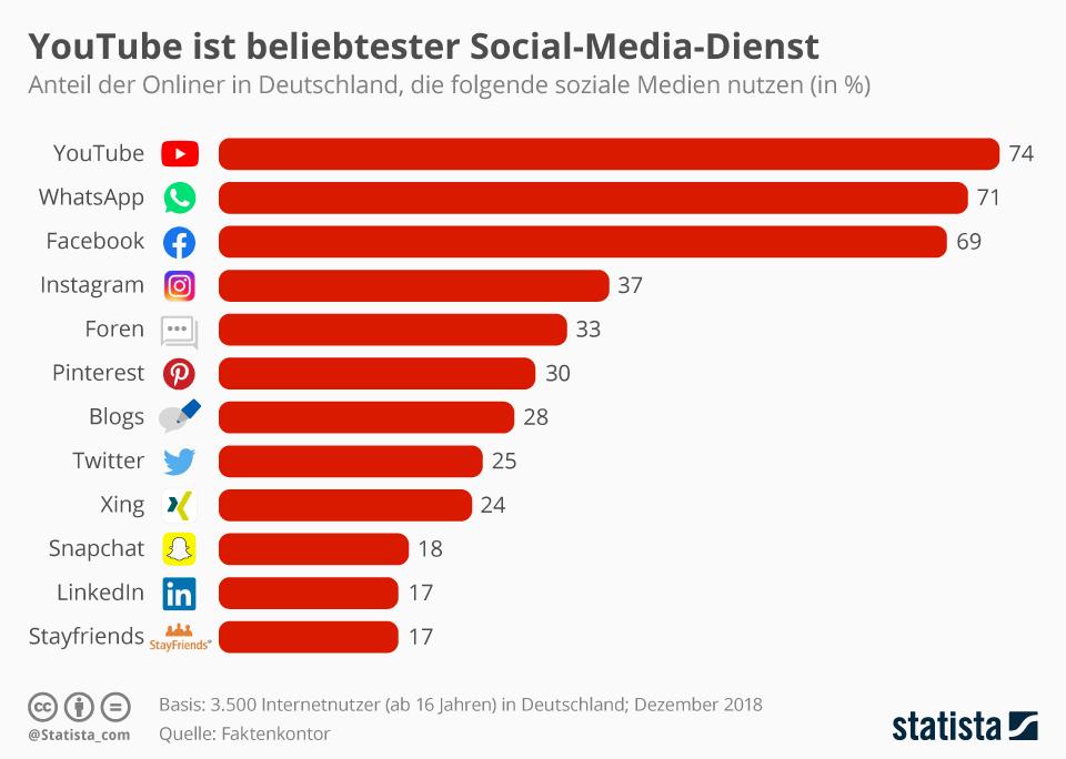 WhatsApp-Nutzerzahlen-Deutschland-2019-Social-Media-Atlas-2019-Statista