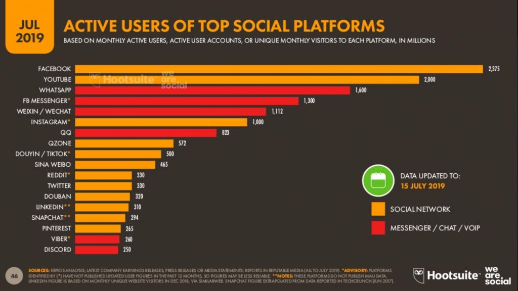 Nutzerzahlen Messenger Apps monatlich aktiv und Social Networks weltweit
