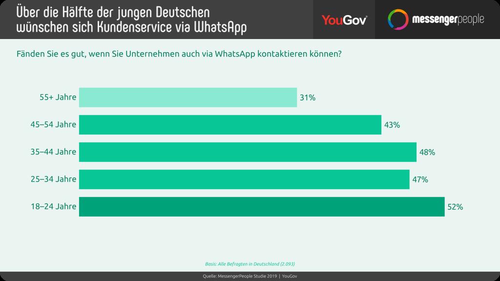 deutsche-wollen-whatsapp-kundenservice_messengerpeople-study-2019-c-messengerpeople