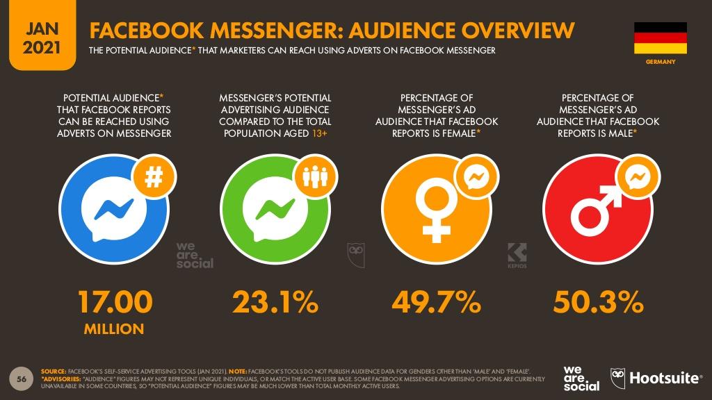 Facebook Messenger Nutzerzahlen Statistik 2021