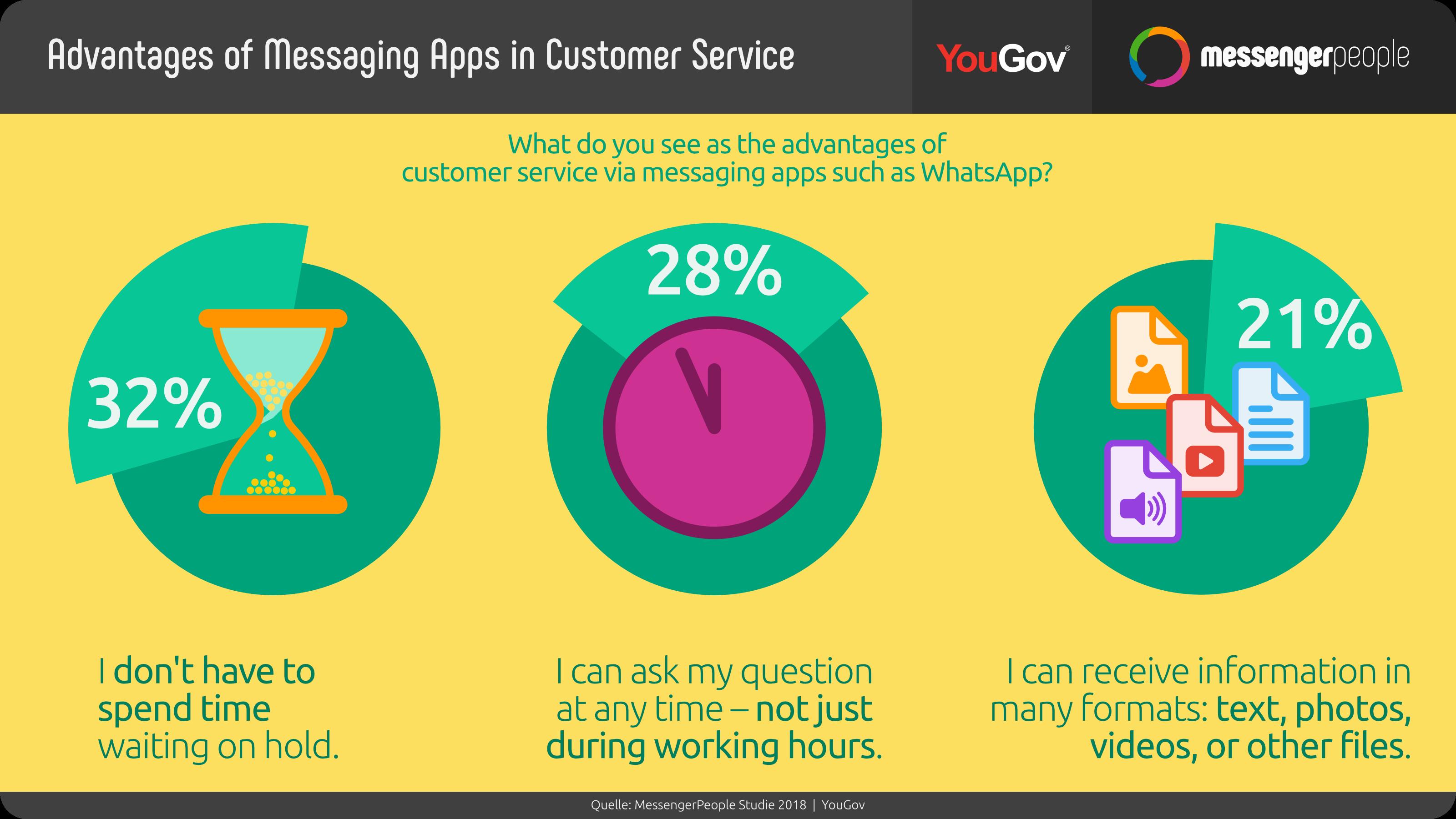 WhatsApp as a Customer Service Platform: Messengers beat