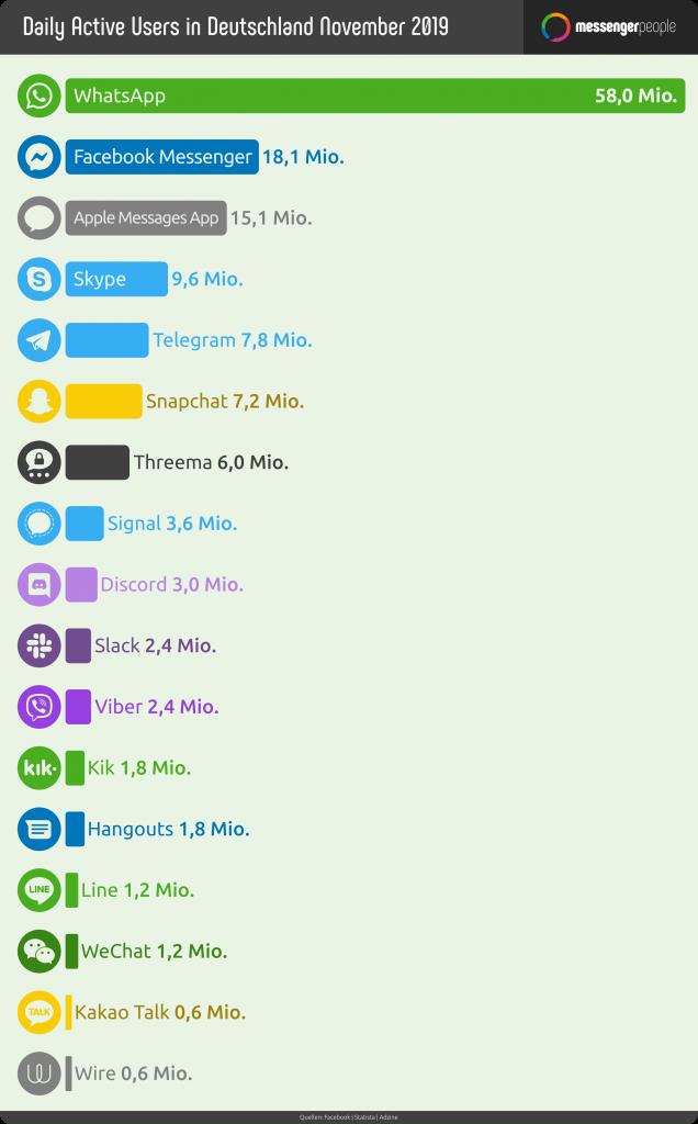 Messenger Nutzung Statistik in Deutschland