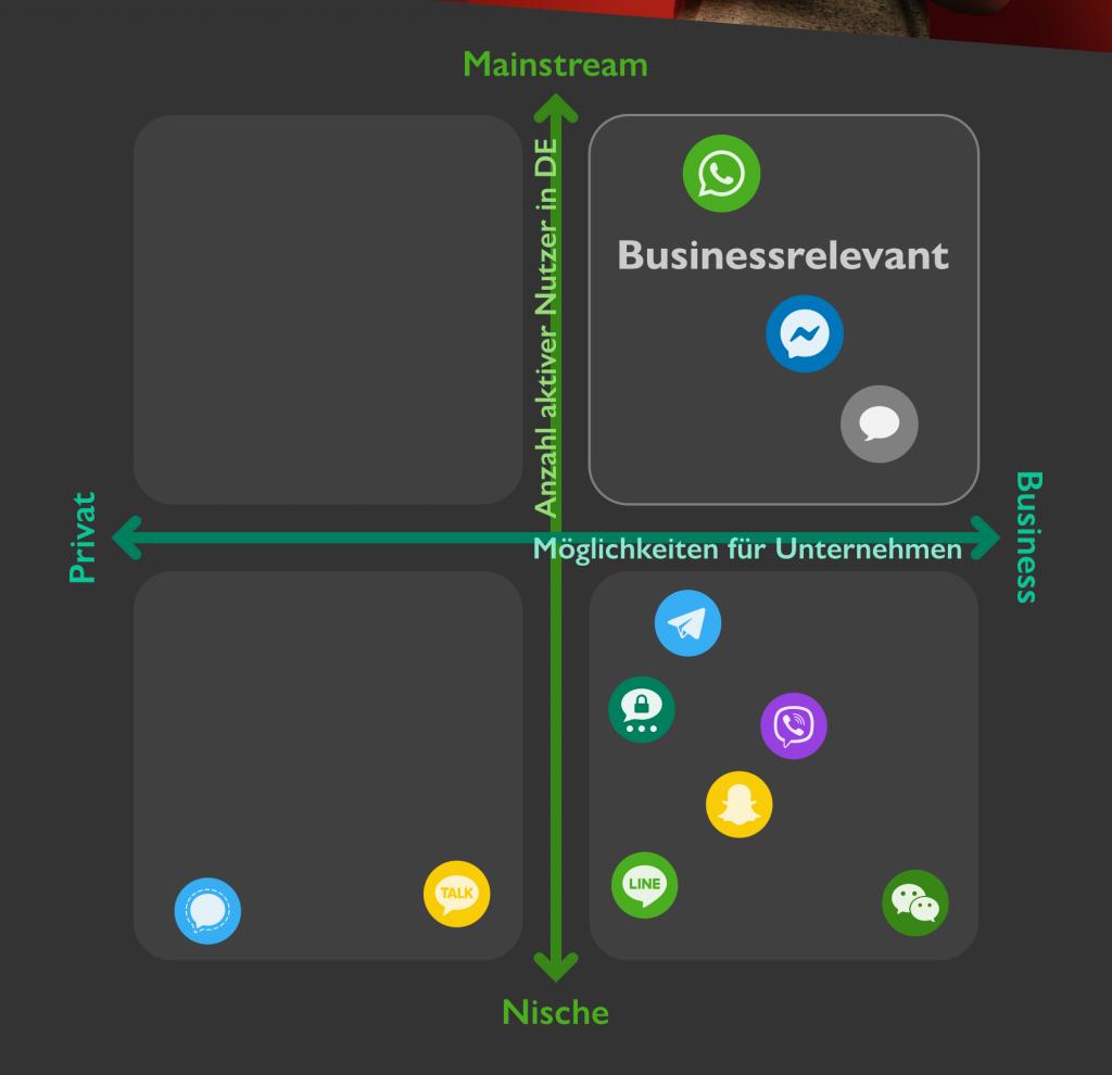 Überblick Messenger für Unternehmen Matrix