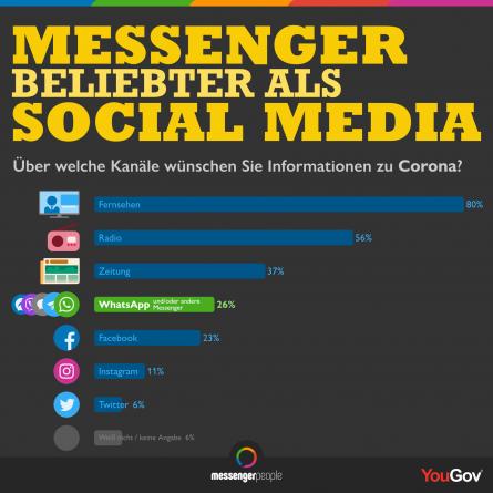 2020_infografik_infokanle-in-corona-zeiten_yougov_messengerpeople
