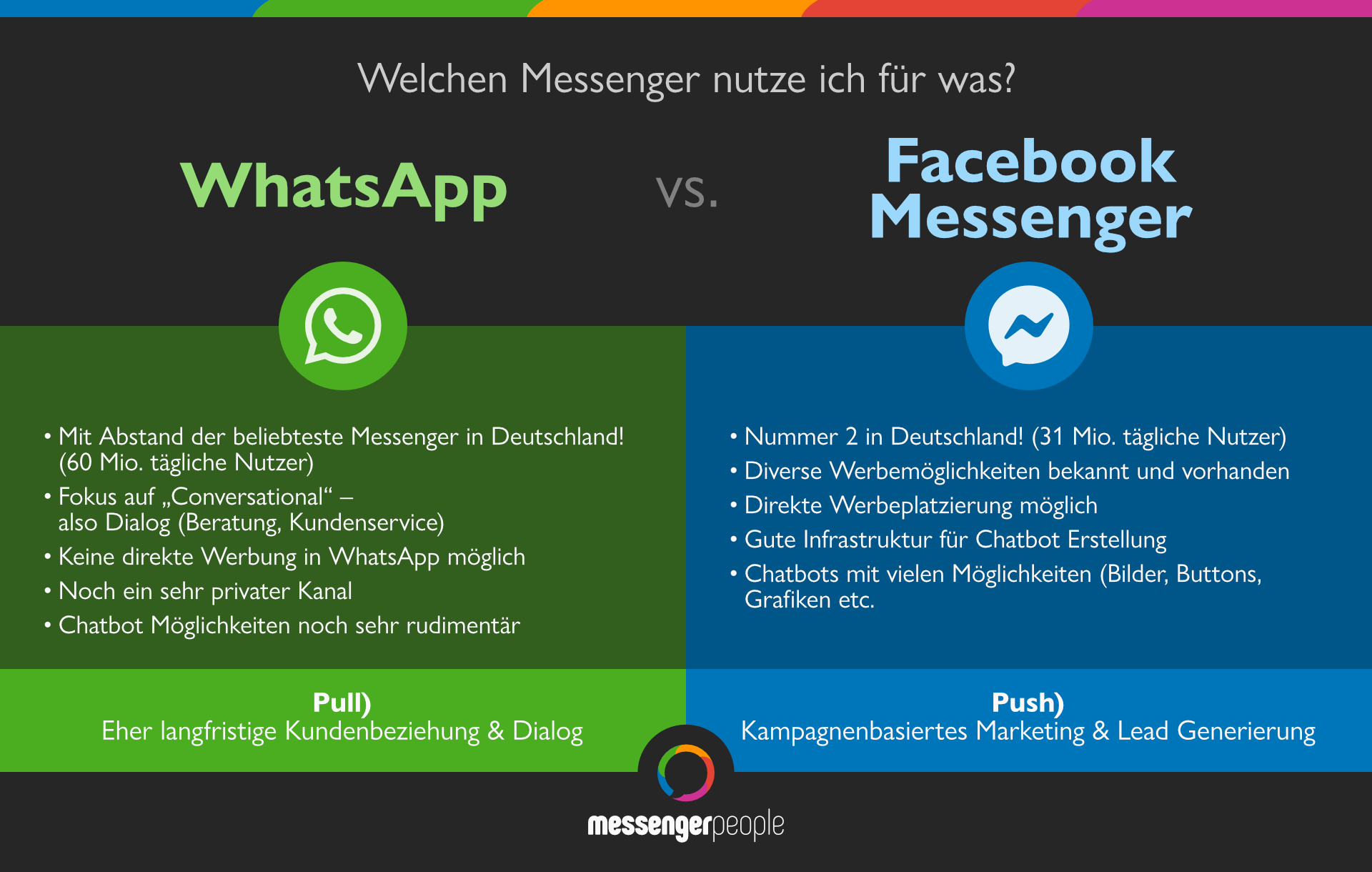WhatsApp und facebook Messenger Vorteile