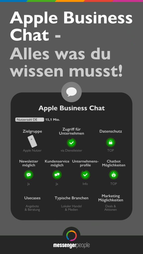 Apple Business Chat Überblick