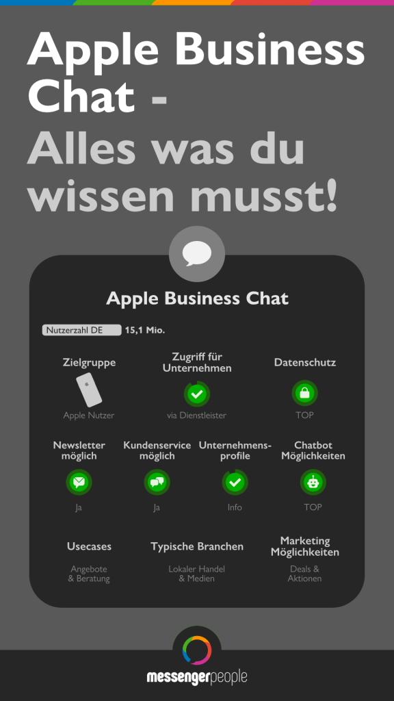 Apple Business Chat Überblick
