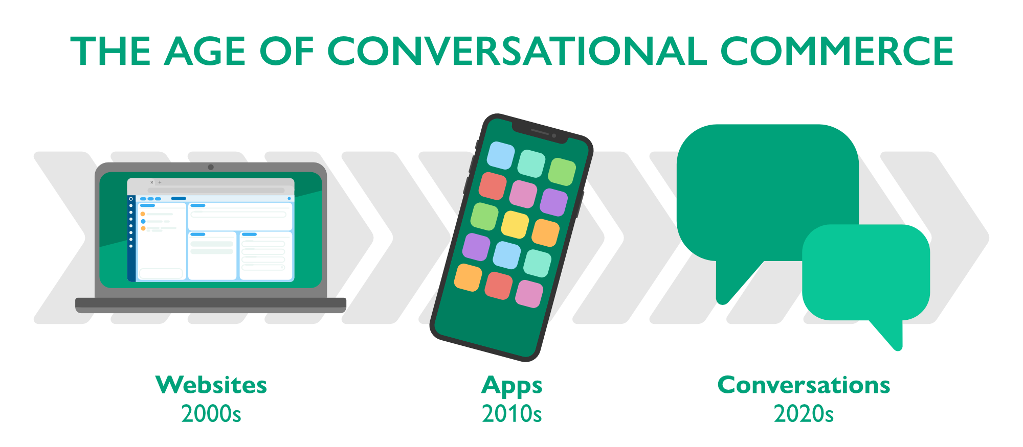 The Age of Conversational Commerce