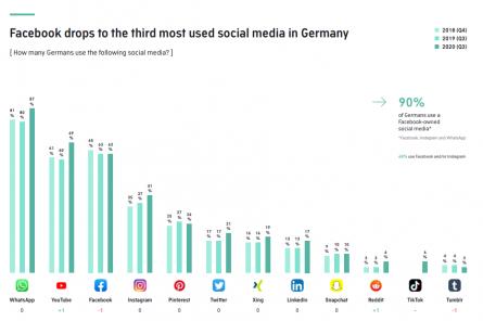 WhatsApp Nutzerzahlen Statistik Deutschland Grafik Übersicht Social Media TikTok Instgram Facebook Reddit