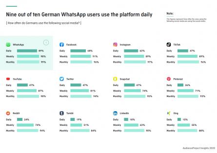 Deutschland Nutzerzahlen WhatsApp SocialMedia 2020 Statistik täglich Nutzung